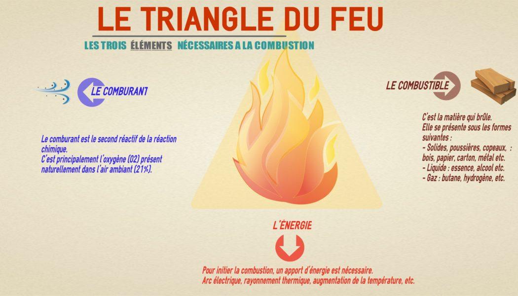 Le triangle du feu